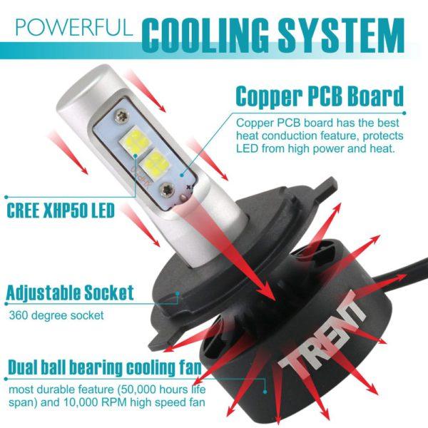 Best LED Headlight Conversion Kit